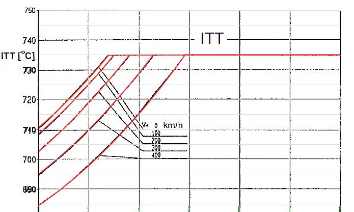 Let L-410 - ITT/magasság/sebesség grafikon